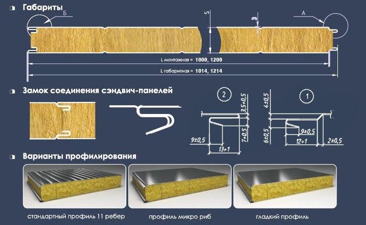 sandwich-panel.by характеристики сэндвич-панели ПромПанельСтрой